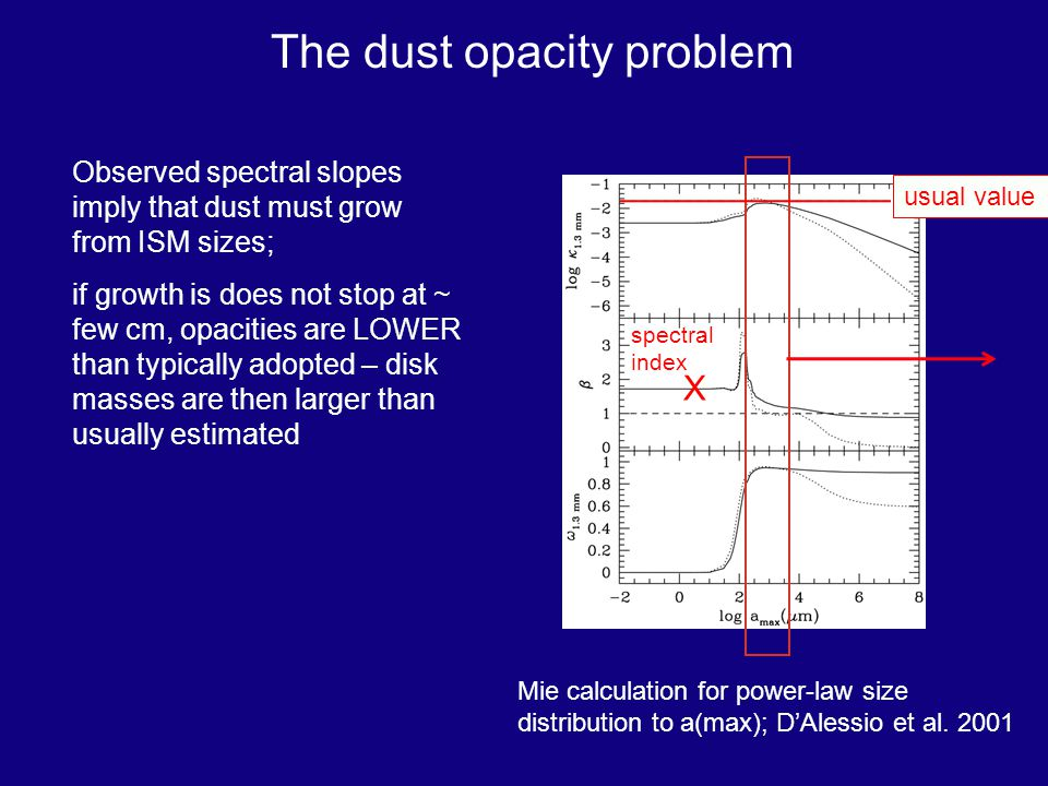 The dust opacity problem Observed spectral slopes imply that dust must grow from ISM sizes; if growth is does not stop at ~ few cm, opacities are LOWER than typically adopted – disk masses are then larger than usually estimated Mie calculation for power-law size distribution to a(max); DAlessio et al.