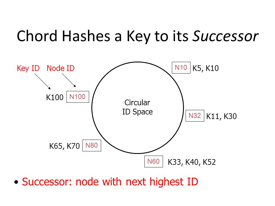 Chord Hashes a Key to its Successor N32 N10 N100 N80 N60 Circular ID Space Successor: node with next highest ID K33, K40, K52 K11, K30 K5, K10 K65, K70 K100 Key ID Node ID