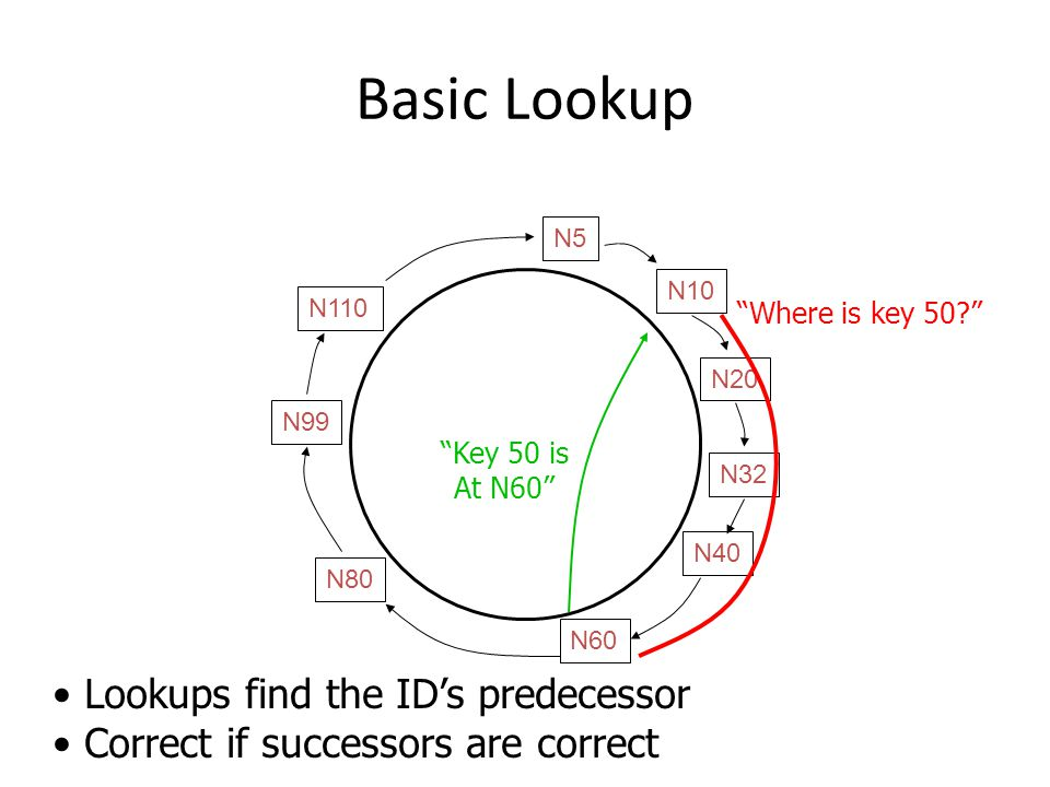 Basic Lookup N32 N10 N5 N20 N110 N99 N80 N60 N40 Where is key 50.