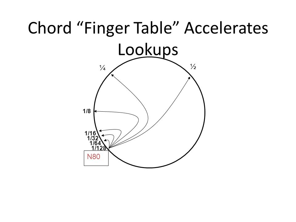 Chord Finger Table Accelerates Lookups N80 ½ ¼ 1/8 1/16 1/32 1/64 1/128