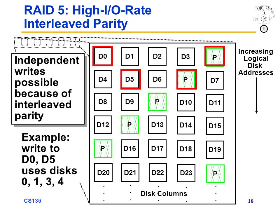 CS136 18 RAID 5: High-I/O-Rate Interleaved Parity Independent writes possible because of interleaved parity Independent writes possible because of interleaved parity D0D1D2 D3 P D4D5D6 P D7 D8D9P D10 D11 D12PD13 D14 D15 PD16D17 D18 D19 D20D21D22 D23 P..............................