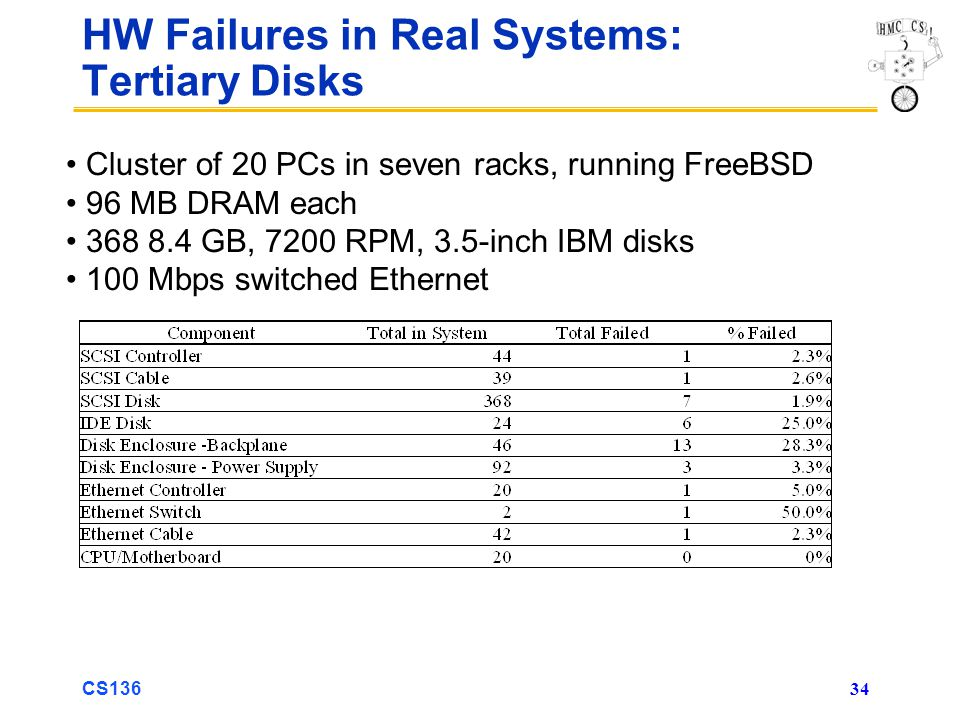 CS136 34 HW Failures in Real Systems: Tertiary Disks Cluster of 20 PCs in seven racks, running FreeBSD 96 MB DRAM each 368 8.4 GB, 7200 RPM, 3.5-inch IBM disks 100 Mbps switched Ethernet
