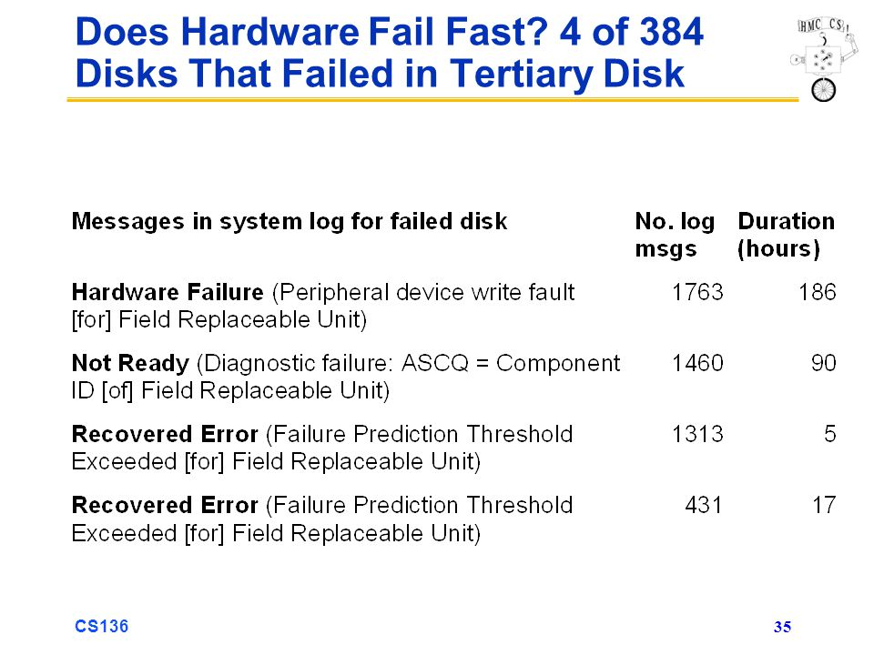 CS136 35 Does Hardware Fail Fast 4 of 384 Disks That Failed in Tertiary Disk