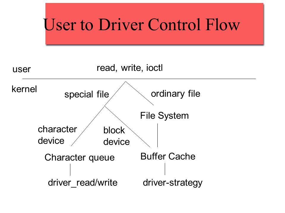 User to Driver Control Flow user kernel read, write, ioctl special file ordinary file File System Buffer Cache block device character device Character queue driver_read/writedriver-strategy