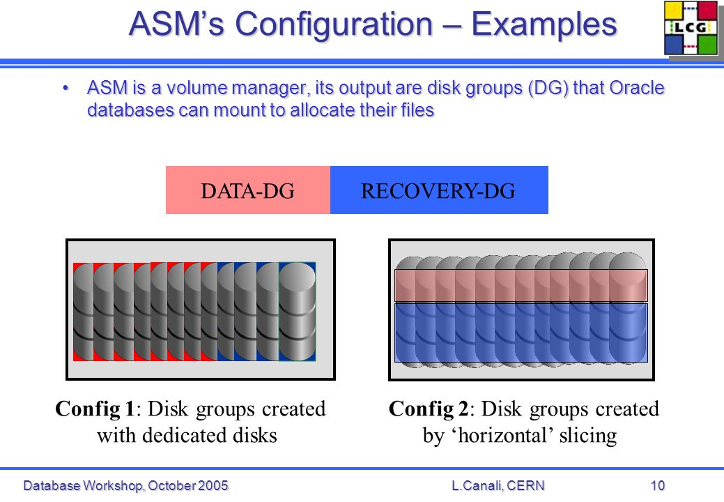 Database Workshop, October 2005L.Canali, CERN10 ASMs Configuration – Examples ASM is a volume manager, its output are disk groups (DG) that Oracle databases can mount to allocate their filesASM is a volume manager, its output are disk groups (DG) that Oracle databases can mount to allocate their files RECOVERY-DGDATA-DG Config 1: Disk groups created with dedicated disks Config 2: Disk groups created by horizontal slicing