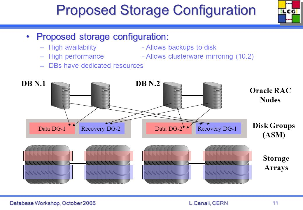 Database Workshop, October 2005L.Canali, CERN11 Proposed Storage Configuration Proposed storage configuration:Proposed storage configuration: –High availability - Allows backups to disk –High performance - Allows clusterware mirroring (10.2) –DBs have dedicated resources Storage Arrays Oracle RAC Nodes Data DG-2Recovery DG-1Data DG-1Recovery DG-2 Disk Groups (ASM) DB N.1DB N.2