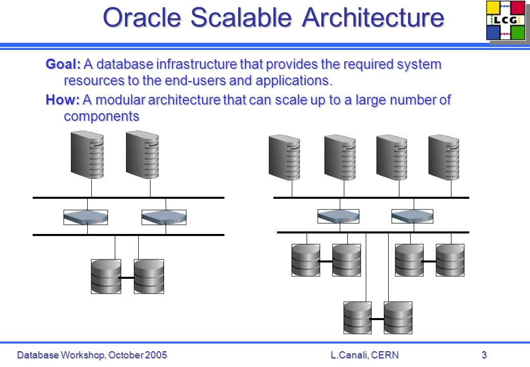 Database Workshop, October 2005L.Canali, CERN3 Oracle Scalable Architecture Goal: A database infrastructure that provides the required system resources to the end-users and applications.