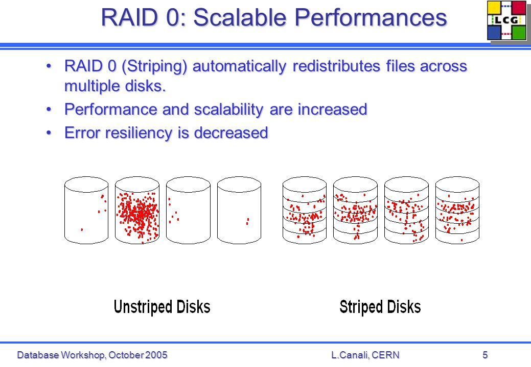 Database Workshop, October 2005L.Canali, CERN5 RAID 0: Scalable Performances RAID 0 (Striping) automatically redistributes files across multiple disks.RAID 0 (Striping) automatically redistributes files across multiple disks.