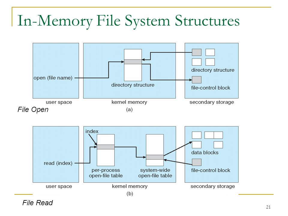 21 In-Memory File System Structures File Open File Read