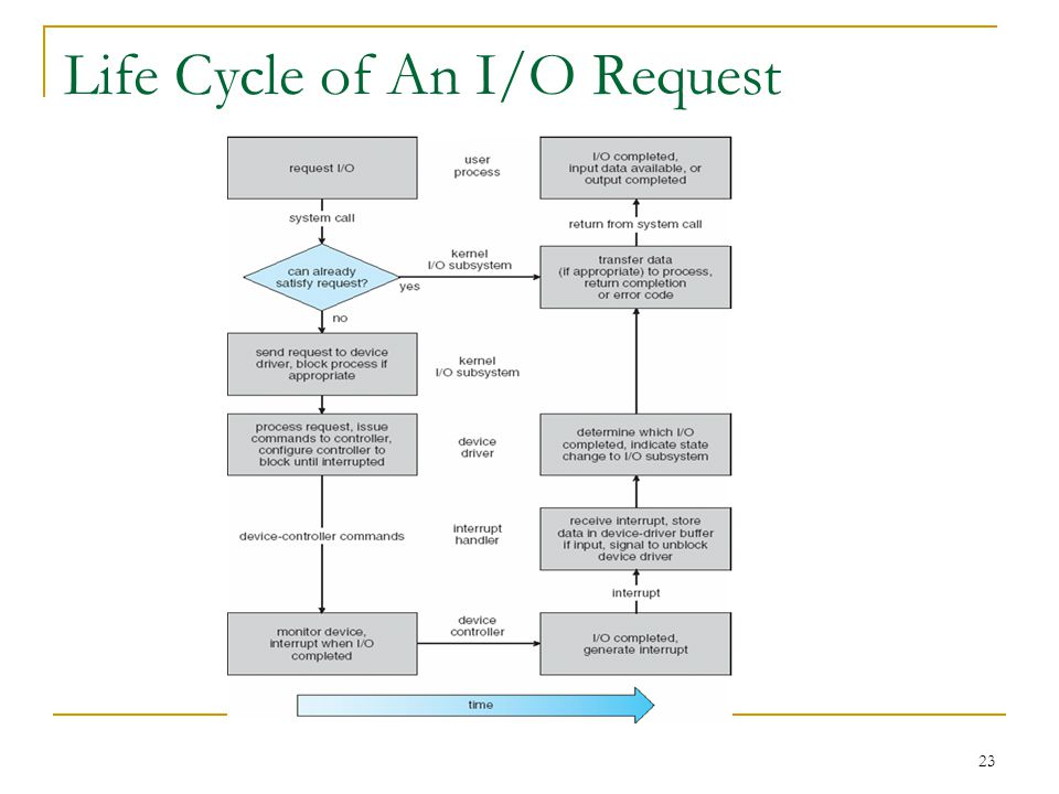 23 Life Cycle of An I/O Request