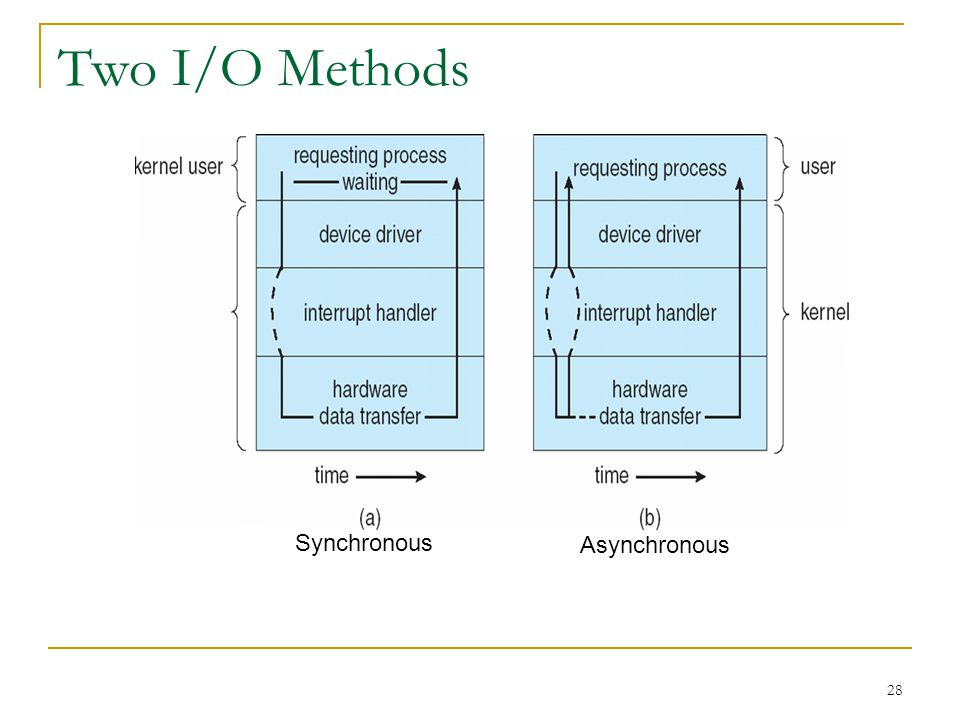 28 Two I/O Methods Synchronous Asynchronous