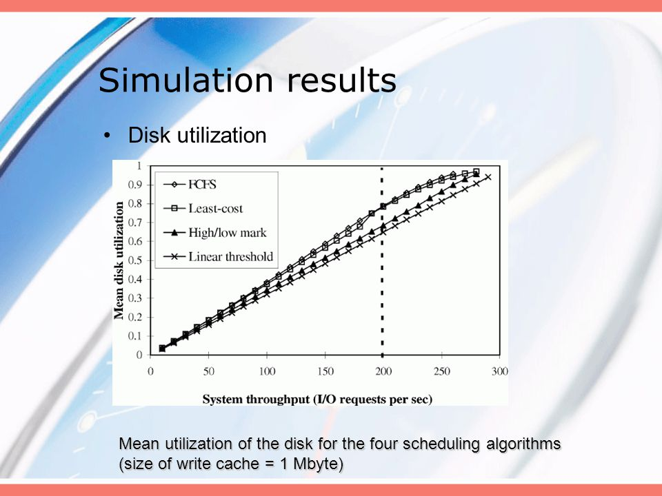 Simulation results Disk utilization Mean utilization of the disk for the four scheduling algorithms (size of write cache = 1 Mbyte)