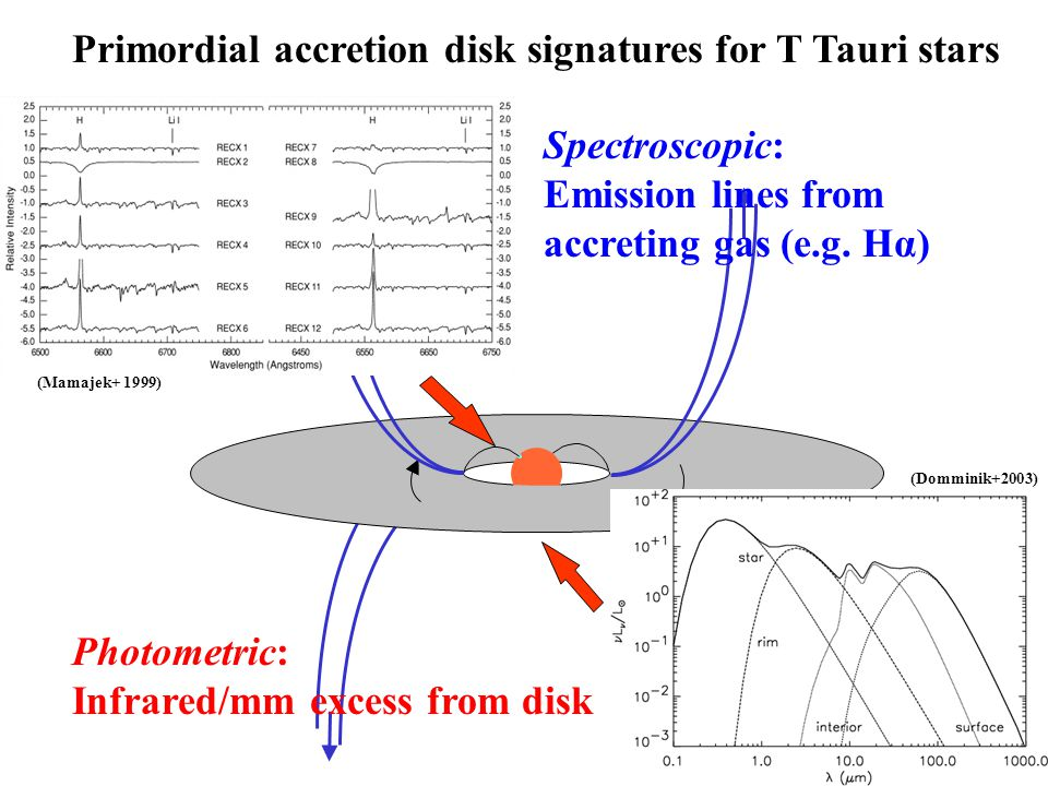 Primordial accretion disk signatures for T Tauri stars Spectroscopic: Emission lines from accreting gas (e.g.