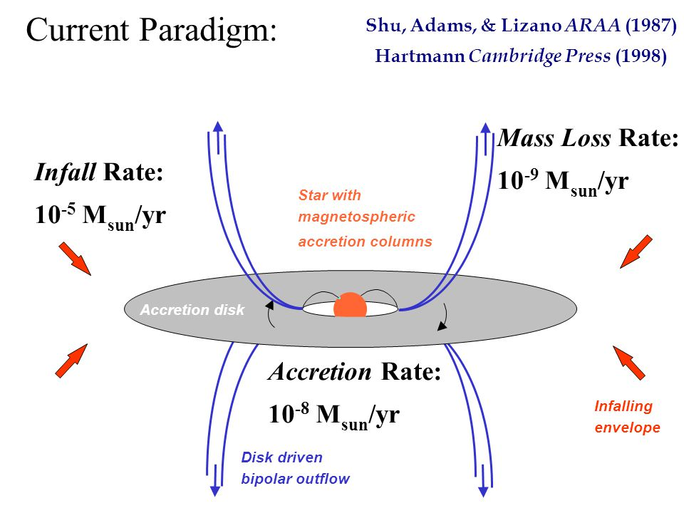 Star with magnetospheric accretion columns Accretion disk Disk driven bipolar outflow Infalling envelope Current Paradigm: Infall Rate: 10 -5 M sun /yr Accretion Rate: 10 -8 M sun /yr Shu, Adams, & Lizano ARAA (1987) Hartmann Cambridge Press (1998) Mass Loss Rate: 10 -9 M sun /yr