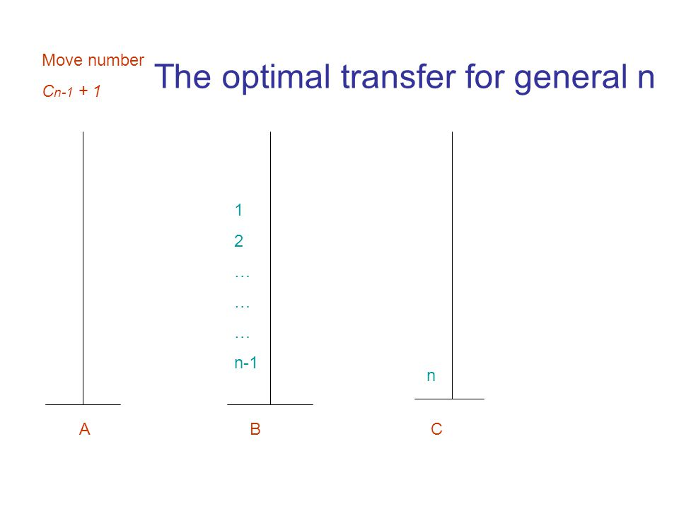 1 2 … n-1 A B C n Move number C n-1 + 1 The optimal transfer for general n