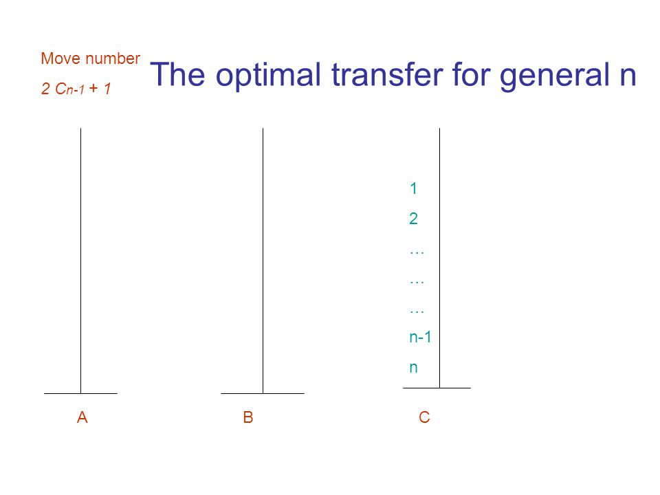 1 2 … n-1 n A B C Move number 2 C n-1 + 1 The optimal transfer for general n
