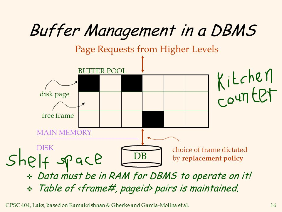 CPSC 404, Laks, based on Ramakrishnan & Gherke and Garcia-Molina et al.16 Buffer Management in a DBMS v Data must be in RAM for DBMS to operate on it.
