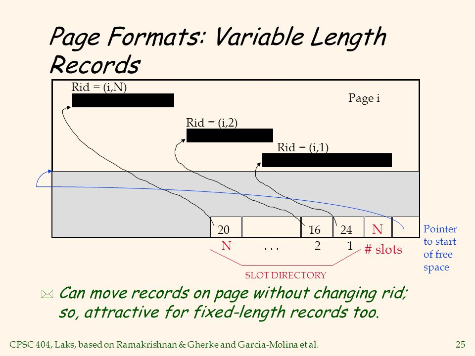 CPSC 404, Laks, based on Ramakrishnan & Gherke and Garcia-Molina et al.25 Page Formats: Variable Length Records * Can move records on page without changing rid; so, attractive for fixed-length records too.