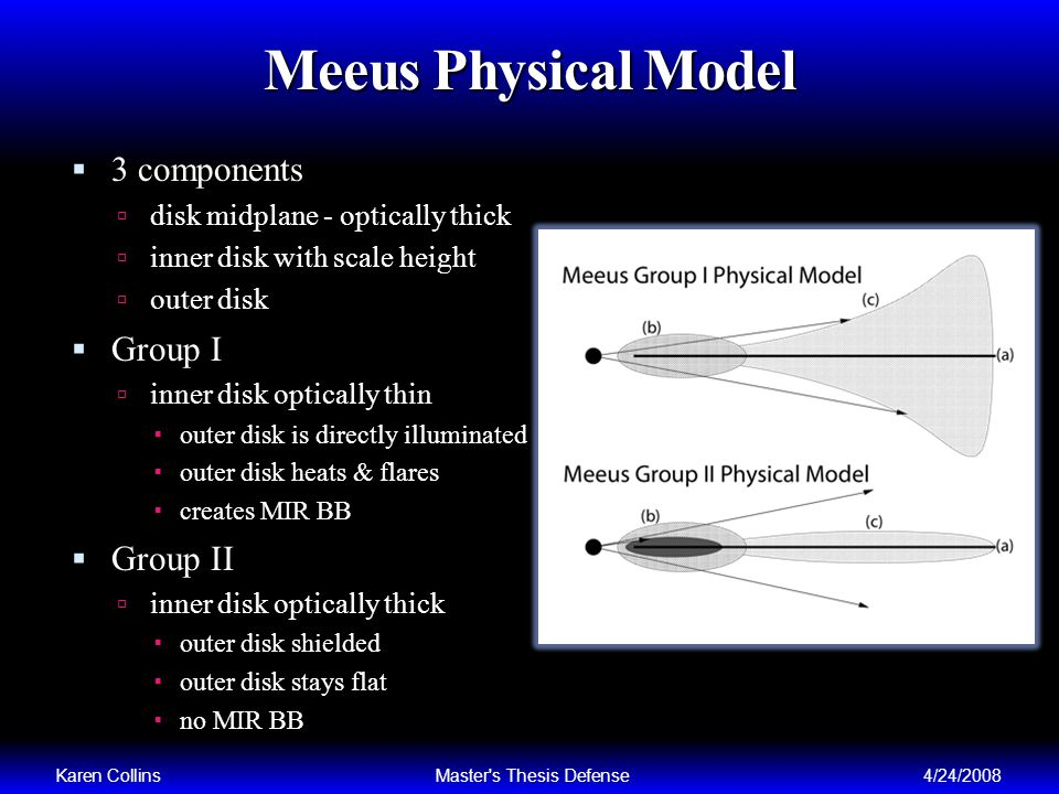 Meeus Physical Model 3 components disk midplane - optically thick inner disk with scale height outer disk Group I inner disk optically thin outer disk is directly illuminated outer disk heats & flares creates MIR BB Group II inner disk optically thick outer disk shielded outer disk stays flat no MIR BB Karen CollinsMaster s Thesis Defense4/24/2008