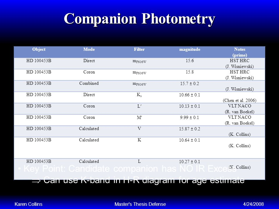 Companion Photometry ObjectModeFiltermagnitudeNotes (prime) HD 100453BDirectm F606W 15.6HST HRC (J.