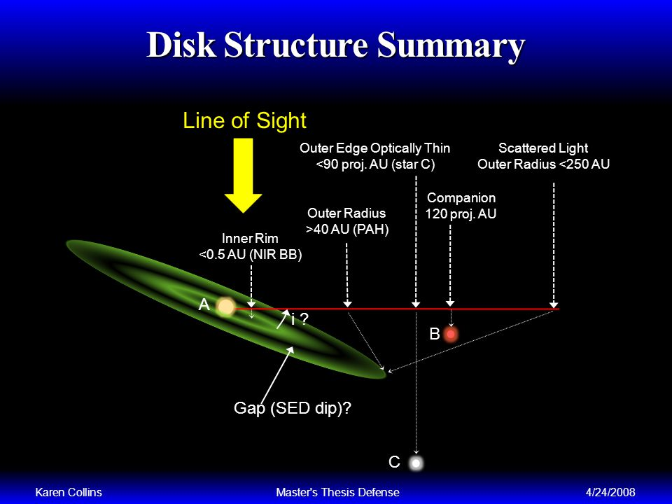 Disk Structure Summary Karen CollinsMaster s Thesis Defense4/24/2008 C B A Gap (SED dip).