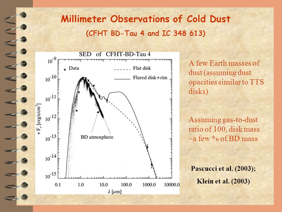 Millimeter Observations of Cold Dust (CFHT BD-Tau 4 and IC 348 613) A few Earth masses of dust (assuming dust opacities similar to TTS disks) Assuming gas-to-dust ratio of 100, disk mass ~a few % of BD mass Pascucci et al.