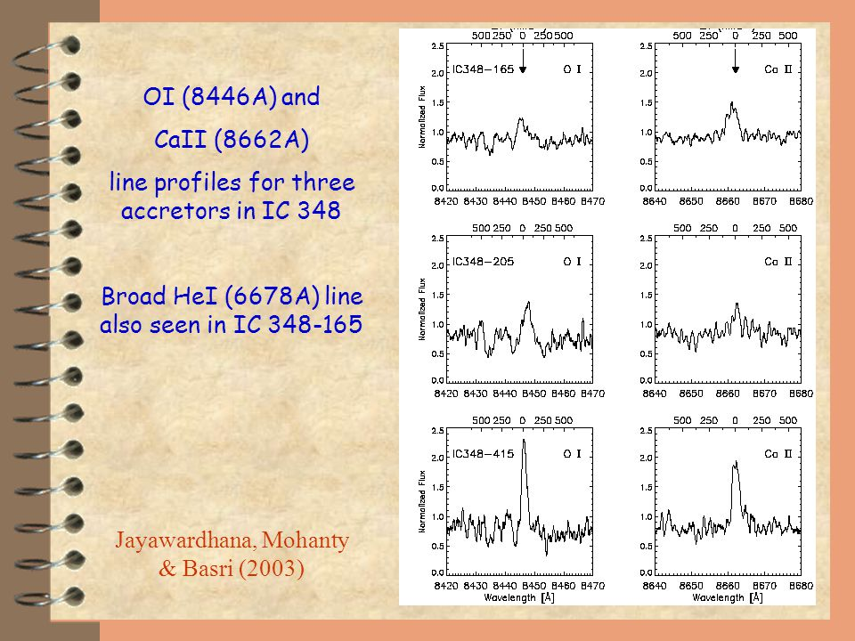 Jayawardhana, Mohanty & Basri (2003) OI (8446A) and CaII (8662A) line profiles for three accretors in IC 348 Broad HeI (6678A) line also seen in IC 348-165