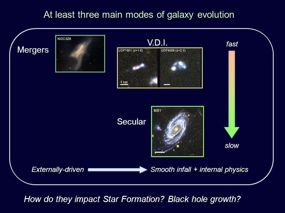 At least three main modes of galaxy evolution How do they impact Star Formation.