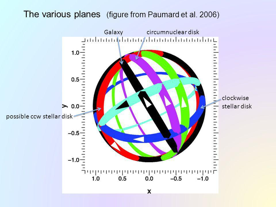 The various planes (figure from Paumard et al.
