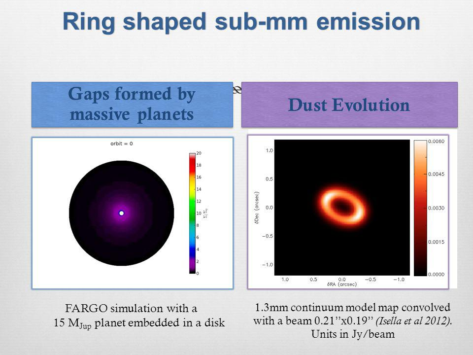 Ring shaped sub-mm emissionRing shaped sub-mm emission Gaps formed by massive planets Dust Evolution FARGO simulation with a 15 M Jup planet embedded in a disk 1.3mm continuum model map convolved with a beam 0.21x0.19 (Isella et al 2012).