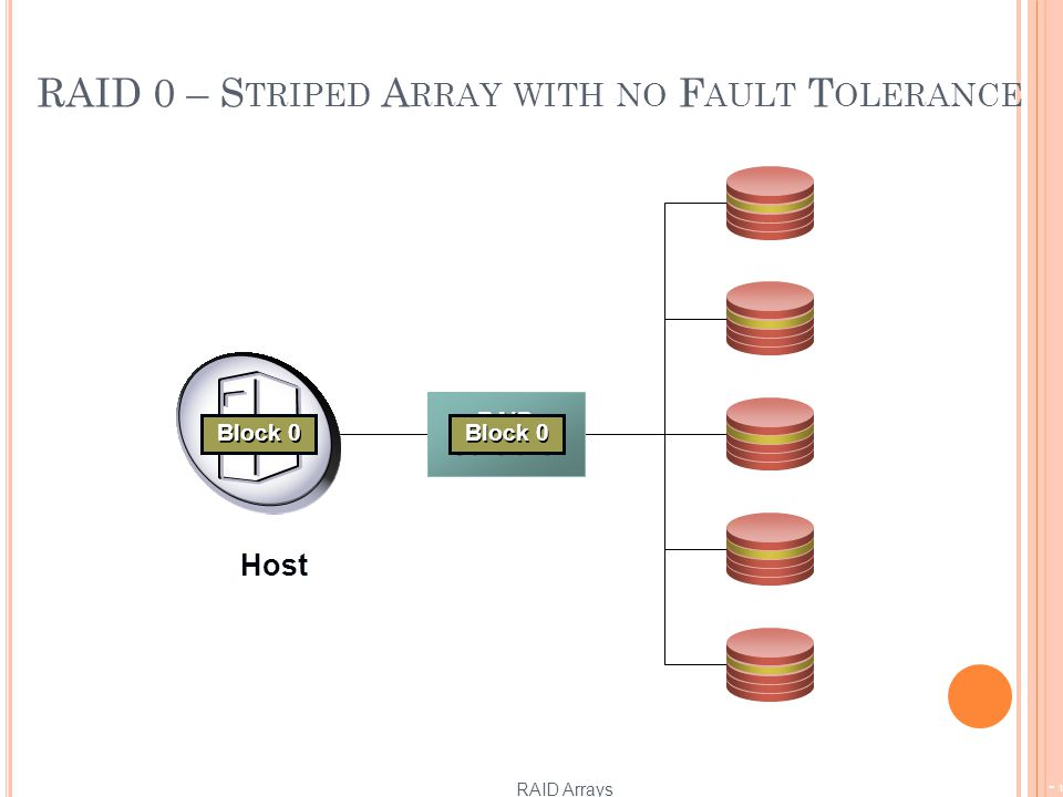 RAID 0 – S TRIPED A RRAY WITH NO F AULT T OLERANCE RAID Arrays - 10 RAID Controller Block 4 Block 3 Block 2 Block 1 Block 0 Host