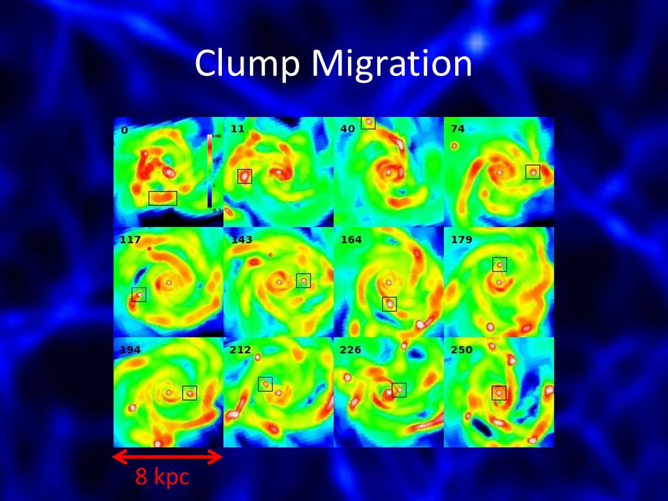 Clump Migration 8 kpc