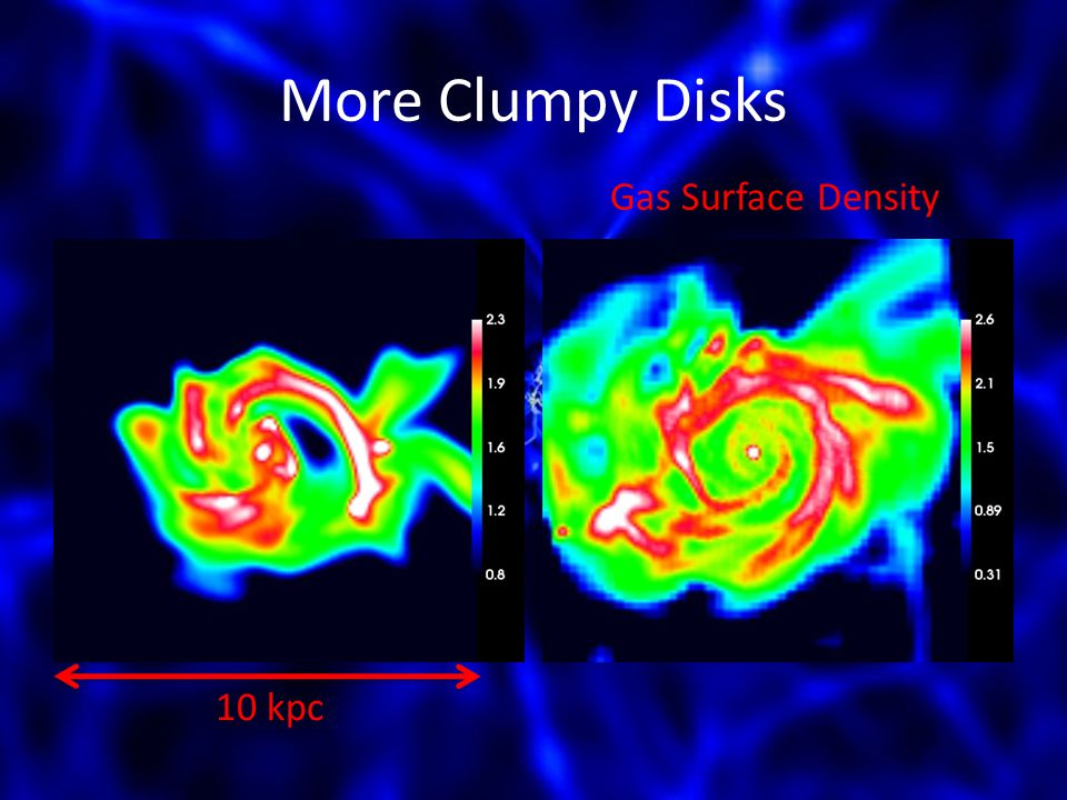More Clumpy Disks Gas Surface Density 10 kpc