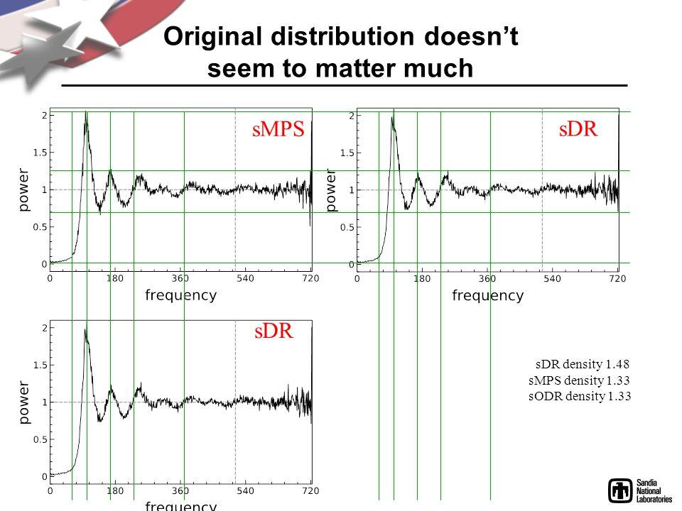 Original distribution doesnt seem to matter much sDR sMPS sDR density 1.48 sMPS density 1.33 sODR density 1.33