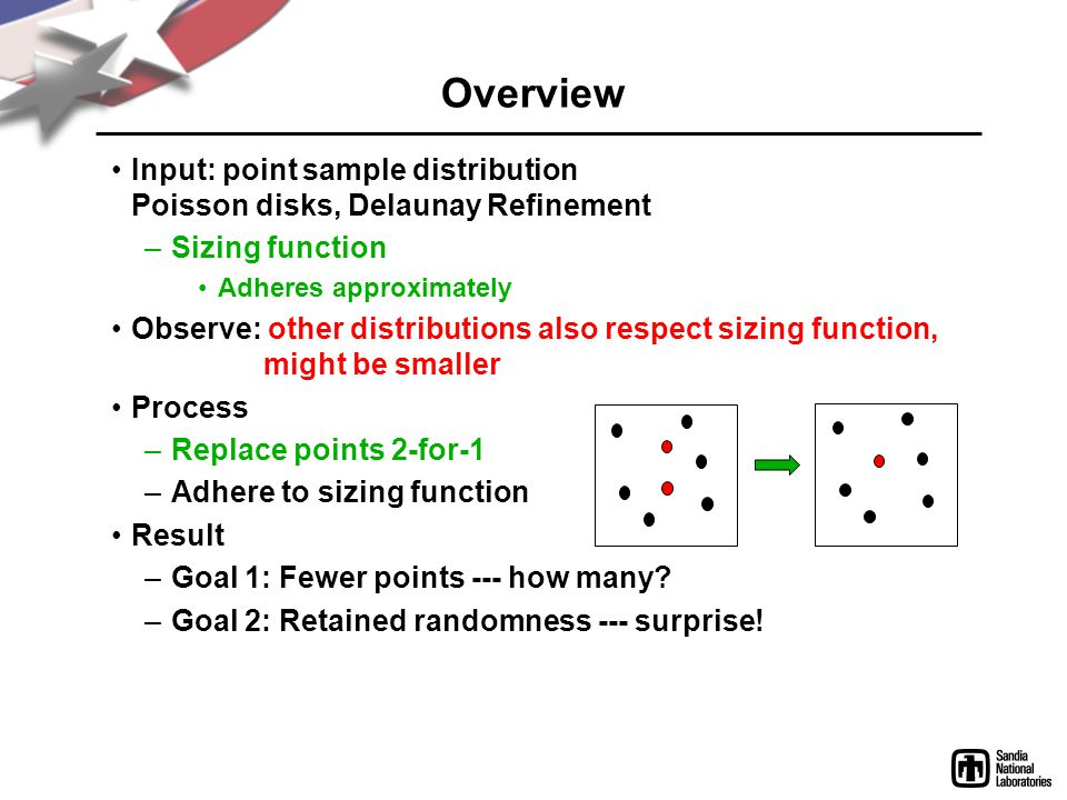 Overview Input: point sample distribution Poisson disks, Delaunay Refinement –Sizing function Adheres approximately Observe: other distributions also respect sizing function, might be smaller Process –Replace points 2-for-1 –Adhere to sizing function Result –Goal 1: Fewer points --- how many.