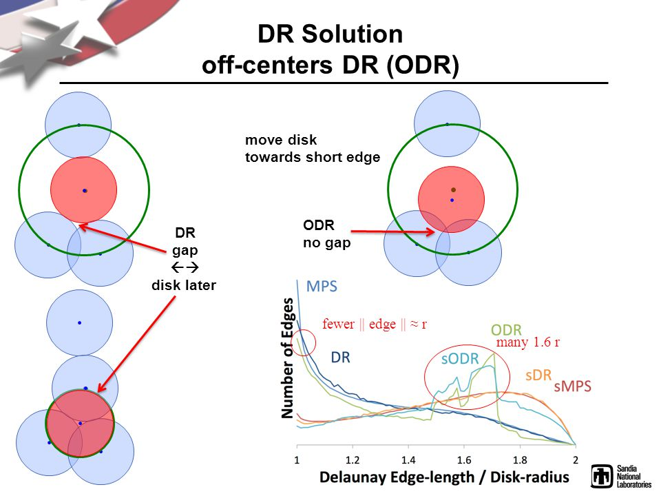 DR Solution off-centers DR (ODR) DR gap disk later ODR no gap move disk towards short edge many 1.6 r fewer || edge || r