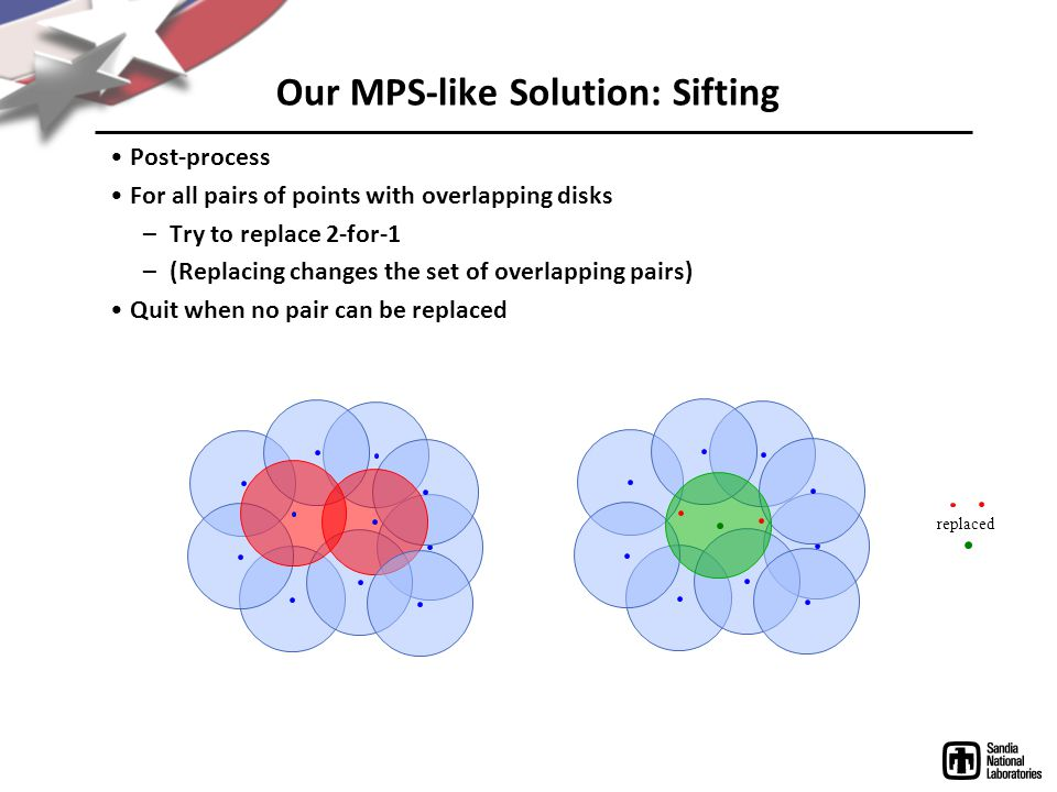 Our MPS-like Solution: Sifting Post-process For all pairs of points with overlapping disks –Try to replace 2-for-1 –(Replacing changes the set of overlapping pairs) Quit when no pair can be replaced replaced