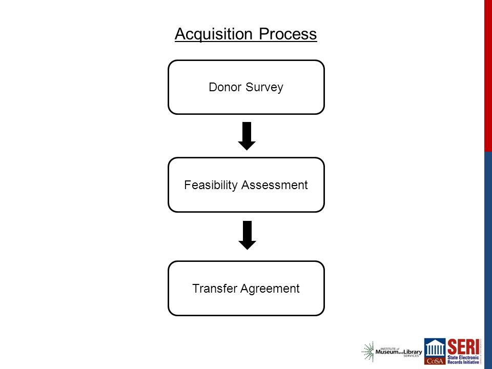 Acquisition Process Donor Survey Feasibility Assessment Transfer Agreement