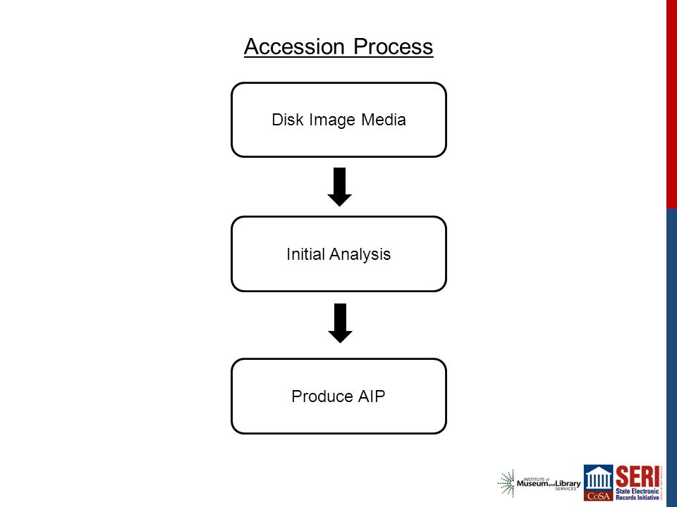 Accession Process Disk Image Media Initial Analysis Produce AIP