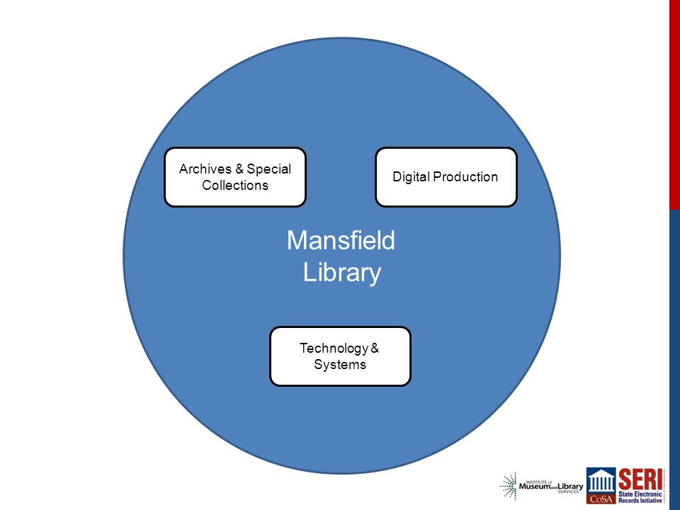 Mansfield Library Archives & Special Collections Digital Production Technology & Systems