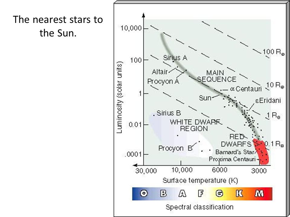 The nearest stars to the Sun.