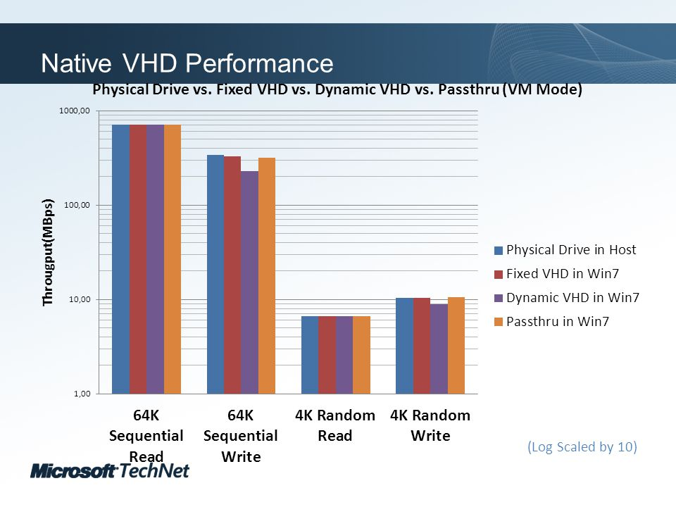 Click to edit Master title style TechNet goes virtual Native VHD Performance