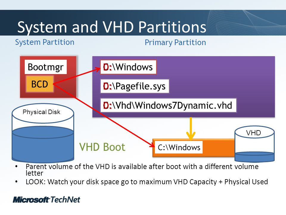 Click to edit Master title style TechNet goes virtual System and VHD Partitions Parent volume of the VHD is available after boot with a different volume letter LOOK: Watch your disk space go to maximum VHD Capacity + Physical Used System Partition Primary Partition BCD Bootmgr C:\Windows C:\Vhd\Windows7Dynamic.vhd C:\Pagefile.sys C:\WindowsD:D: D: VHD Boot Phy Virtual Physical Disk VHD