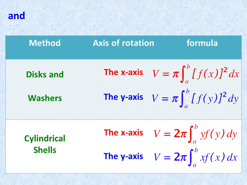 and MethodAxis of rotationformula Disks and Washers The x-axis The y-axis Cylindrical Shells The x-axis The y-axis