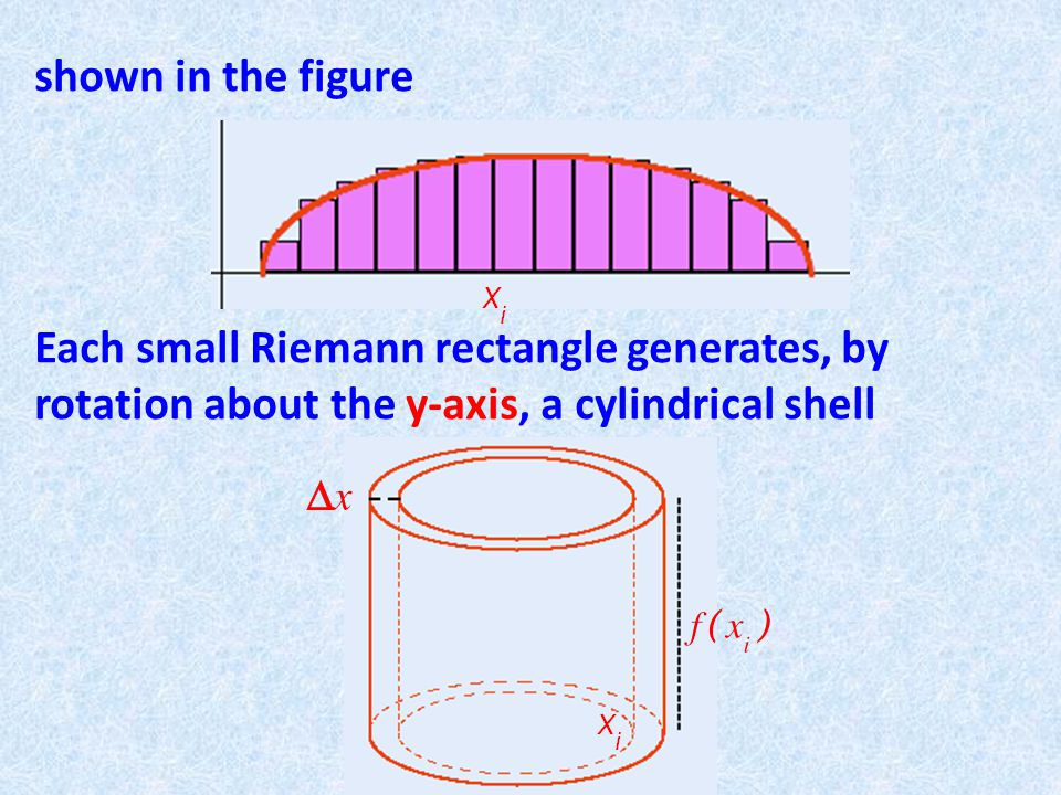 shown in the figure Each small Riemann rectangle generates, by rotation about the y-axis, a cylindrical shell