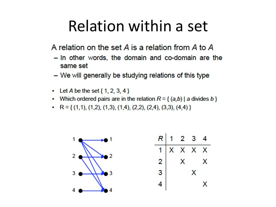 Relation within a set