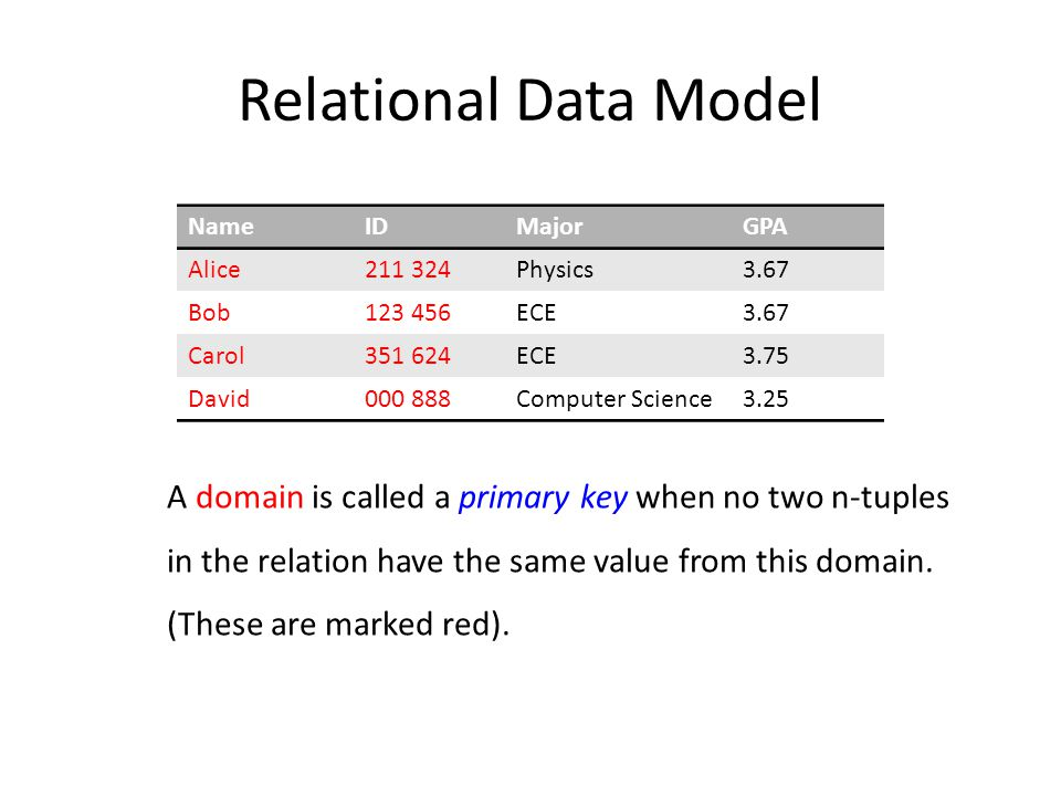 Relational Data Model NameIDMajorGPA Alice211 324Physics3.67 Bob123 456ECE3.67 Carol351 624ECE3.75 David000 888Computer Science3.25 A domain is called a primary key when no two n-tuples in the relation have the same value from this domain.