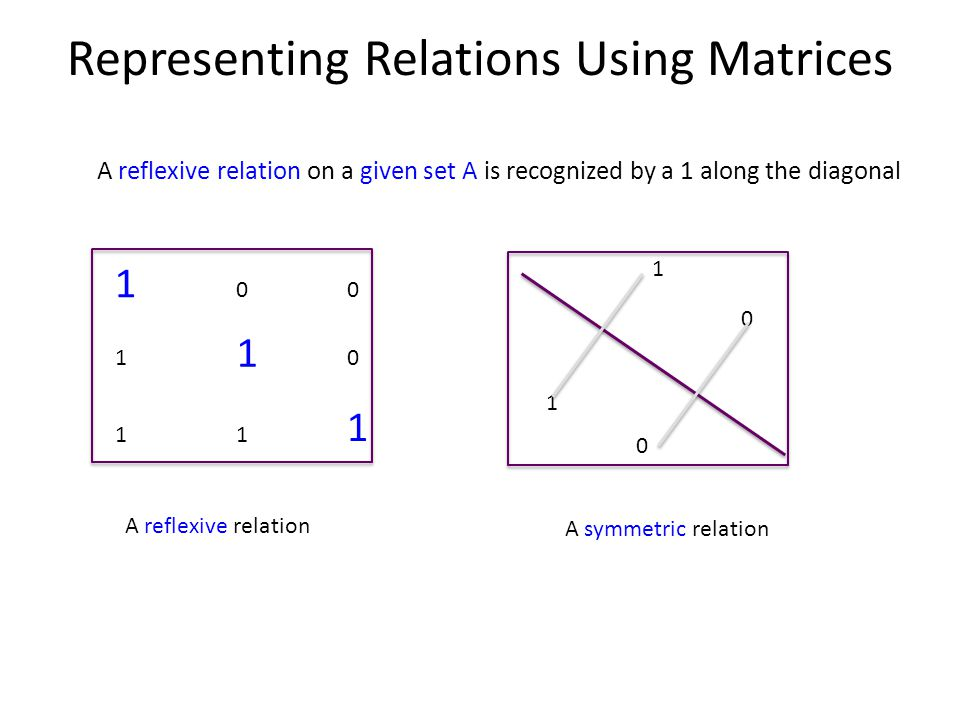 Representing Relations Using Matrices A reflexive relation on a given set A is recognized by a 1 along the diagonal 1 00 1 1 0 11 1 1 1 0 0 A symmetric relation A reflexive relation