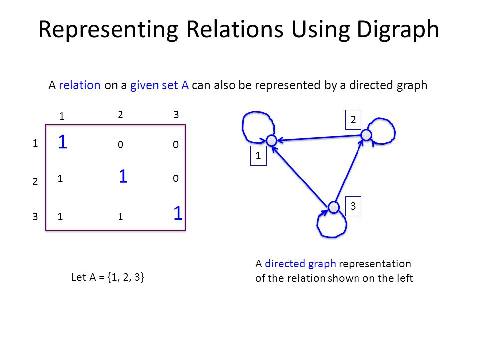 Representing Relations Using Digraph A relation on a given set A can also be represented by a directed graph 1 00 1 1 0 11 1 A directed graph representation of the relation shown on the left 1 2 3 Let A = {1, 2, 3} 1 23 1 2 3