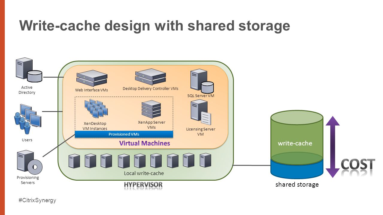 Storage Design for Agile VDI Alex Danilychev, PhD  - ppt